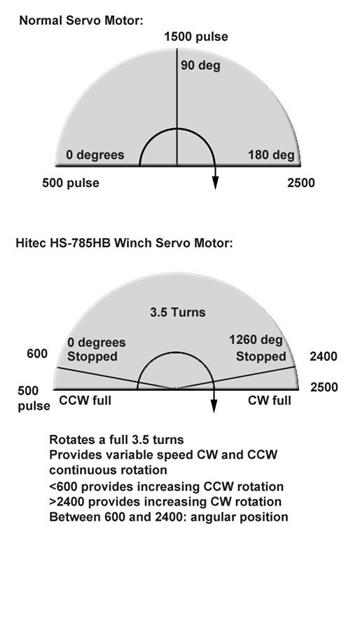 Using A Hs-785Hb Winch Servo Motor With Ezb Servo Control?